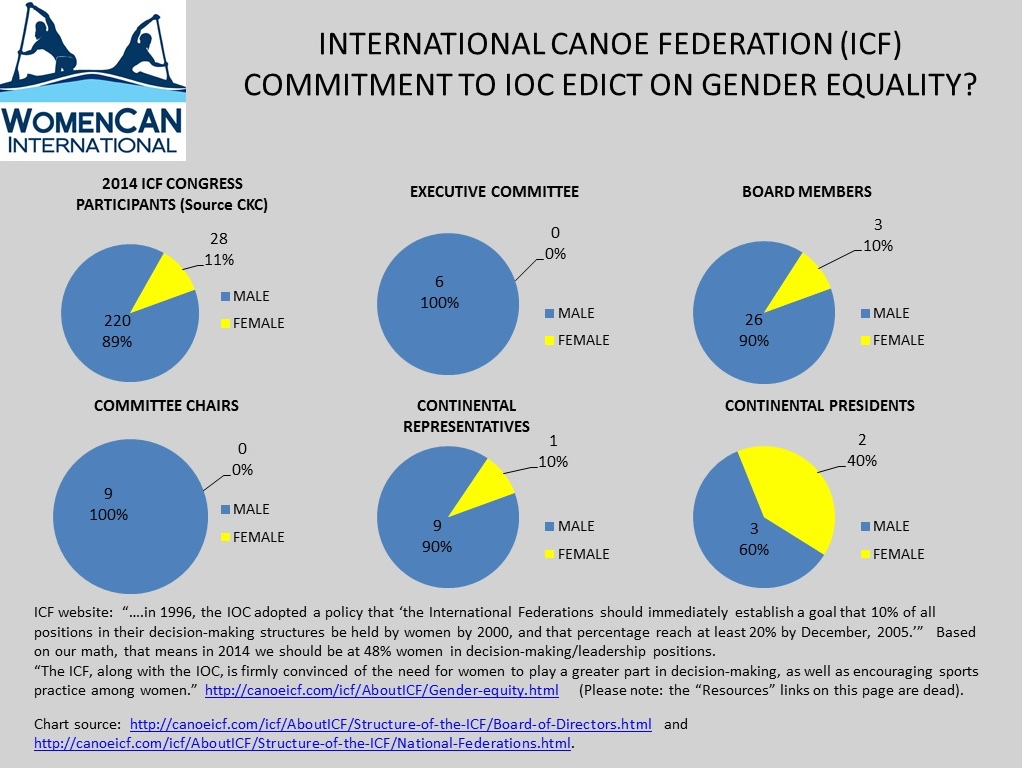 canoe kayak gender equality equity icf international federation sportscene interview cecilia farias